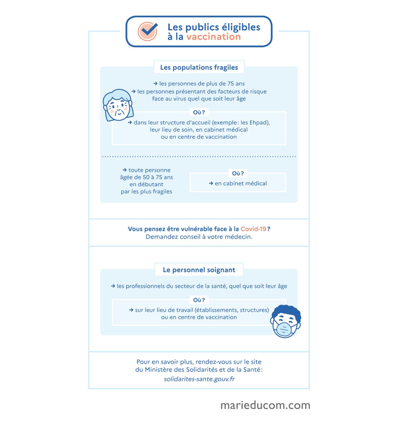 ARS-La-Provence-Infographie3-Marie-Ducom-2021